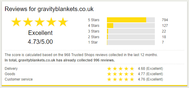 Gravity Trusted Shops reviews